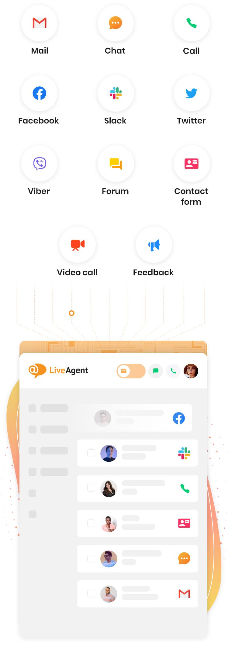 LiveAgent regroupe plusieurs canaux de service à la clientèle en un seul logiciel